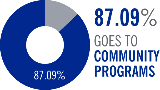 87.09% goes to community programs